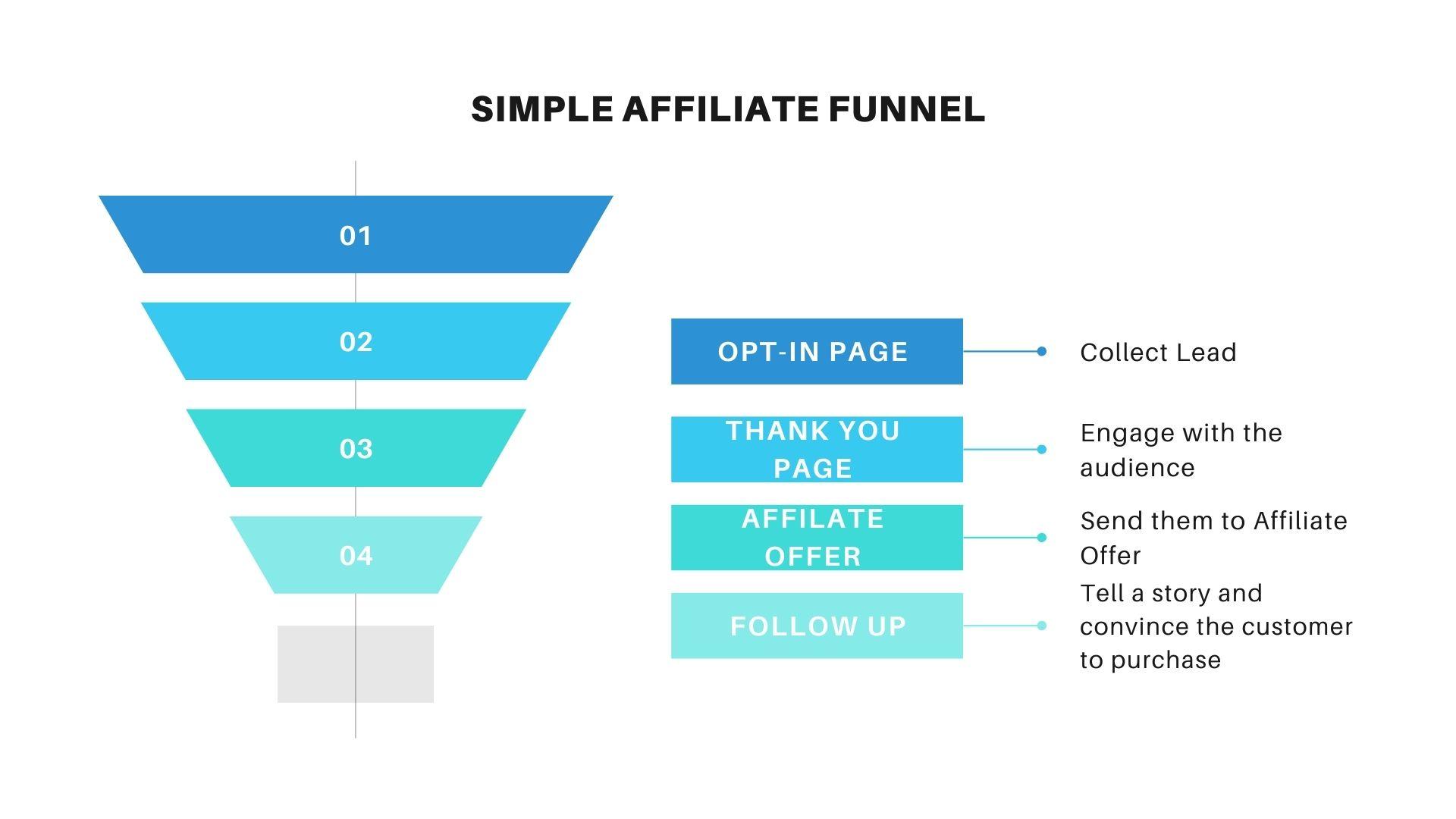 affiliate marketi ng funnel